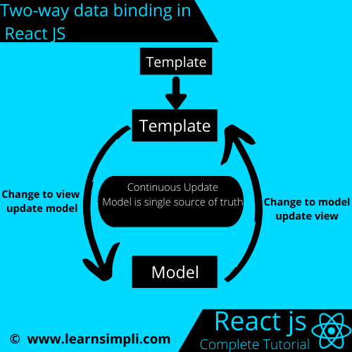 Two-way Data Binding In React JS With An Example